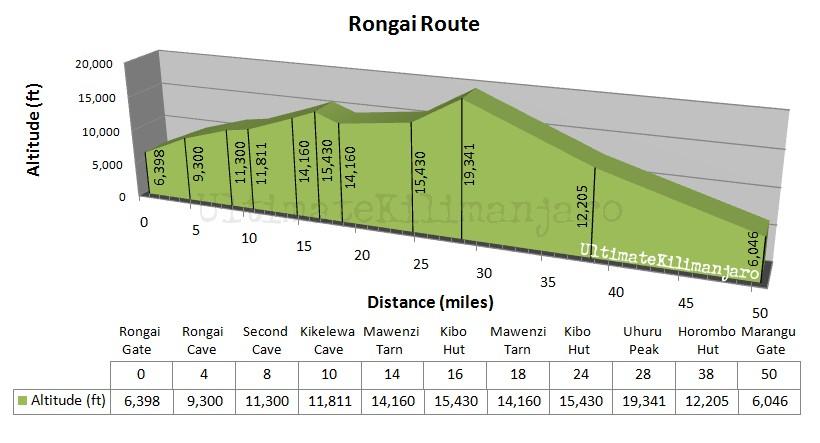 Rongai Profile